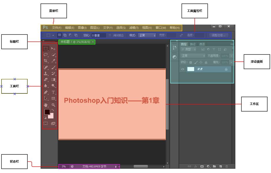 Photoshop工作界面